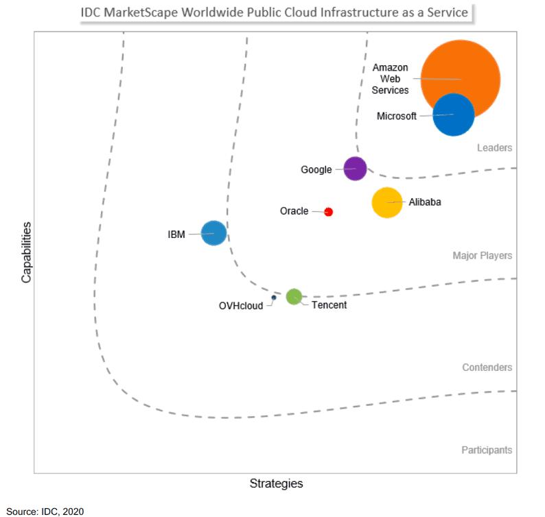 IDC MarketScape Worldwide Public Cloud Infrastructure as a Service
