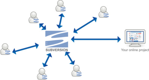 version manager schema: subversion