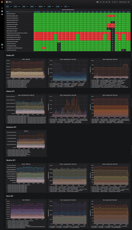Internal dashboard aggregating Rally test results