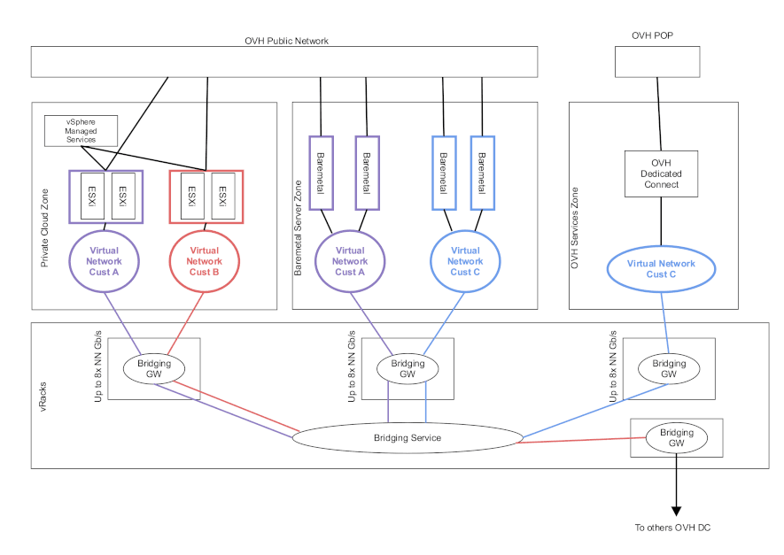 Overall architecture of vRack 2.0
