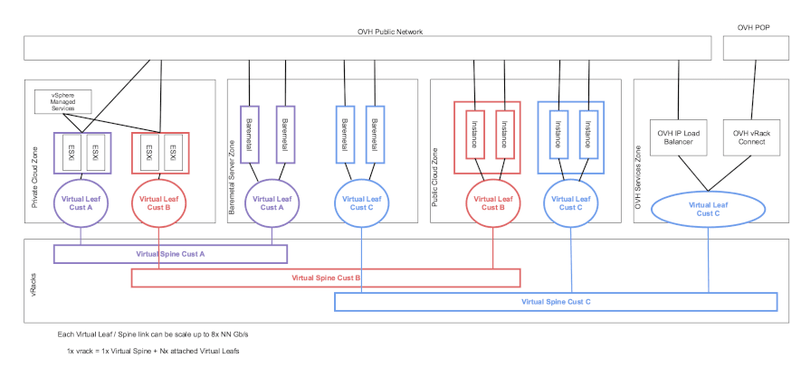 Overall architecture of vRack 3.0