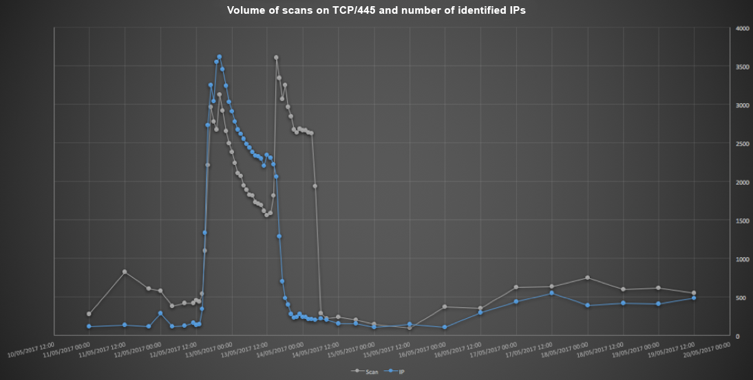 Graph showing the number of IPs using TCP port 445 (in blue) and the number of observed cumulated packets (in grey). We observe a slight increase a little before 12 pm on May 12, corresponding to the infected xDSL accesses, before the servers were infected between 3-5 pm and set off a real chain reaction. At 8 pm, a VPN service caused the number of IPs scanning the network to rocket before they were partially blocked. The following day at around 3 pm, a VPN service again set off a very high number of scans in our network, as we worked to apply counter-measures from 12 pm. The situation was under control by 8 pm on Saturday May 13, with things returning to normal at 5 am on May 14.