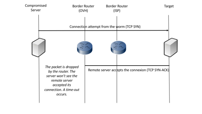 How filtering on the border router works when a device in the OVH network makes an attempt to contaminate another.