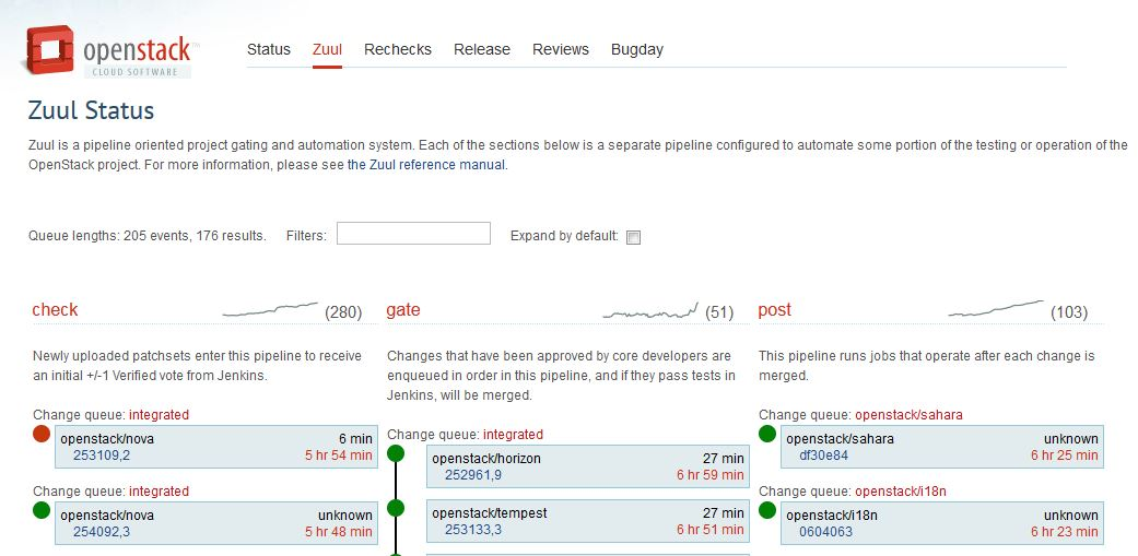 Zuul Status (http://status.openstack.org/zuul/) is used to see jobs launched by the continuous integration system in real time, in order to automatically test patches that have been returned to the community.