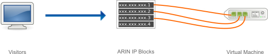 Ripe IP Failover block