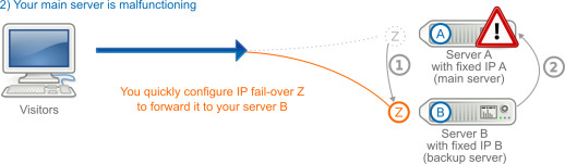 IP Failover in case of change of the server
