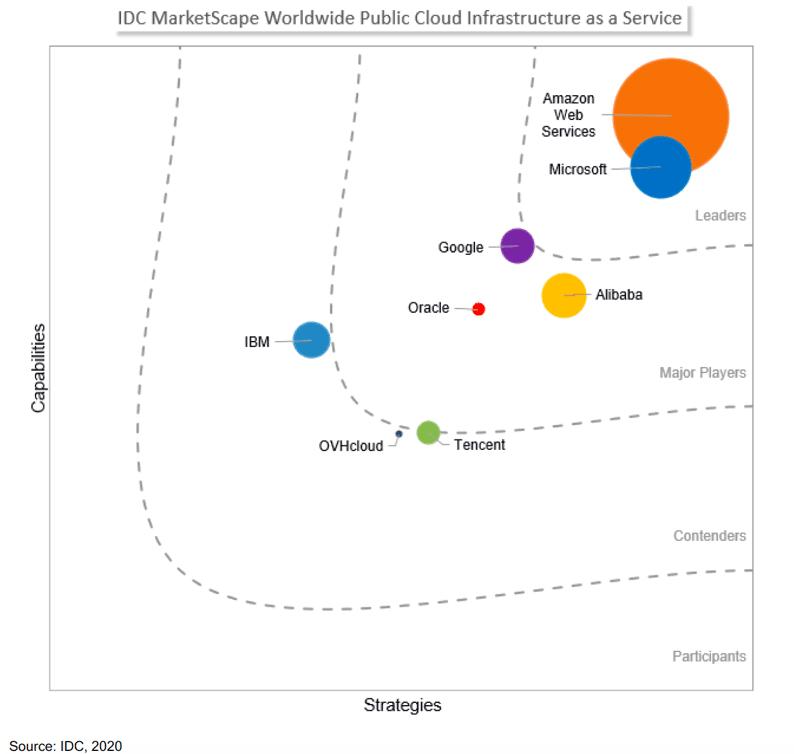 IDC MarketScape Worldwide Public Cloud Infrasctructure-as-a-Service