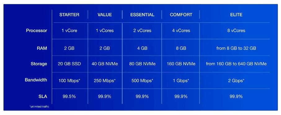 OVHcloud VPS 2020 : comparatif des 5 versions STARTER, VALUE, ESSENTIAL, CONFORT, ELITE