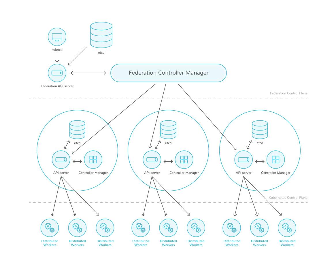 Diagramme de déploiement correspondant à l'infrastructure mise en place