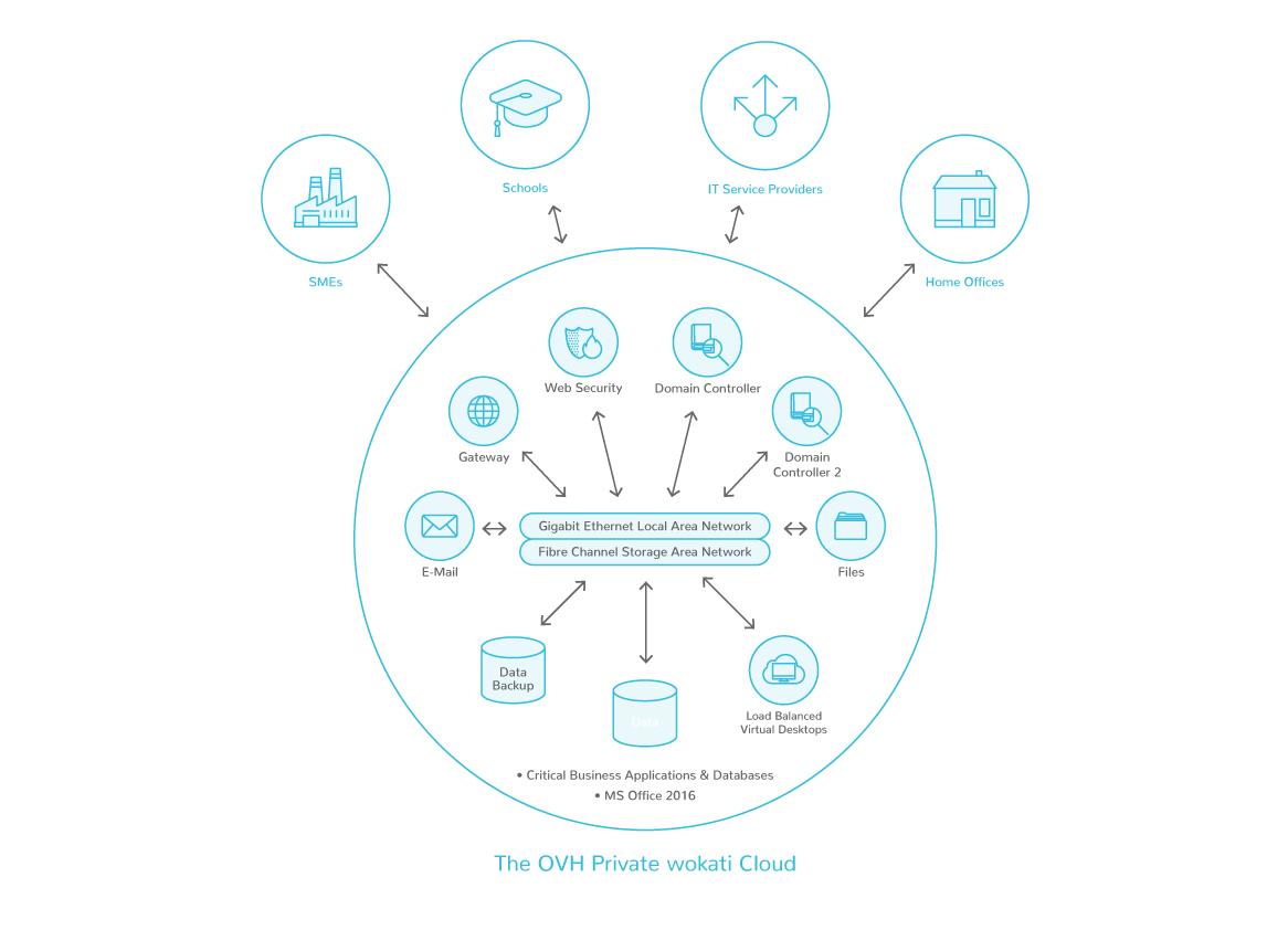Diagramme de déploiement de l'infrastructure mise en place
