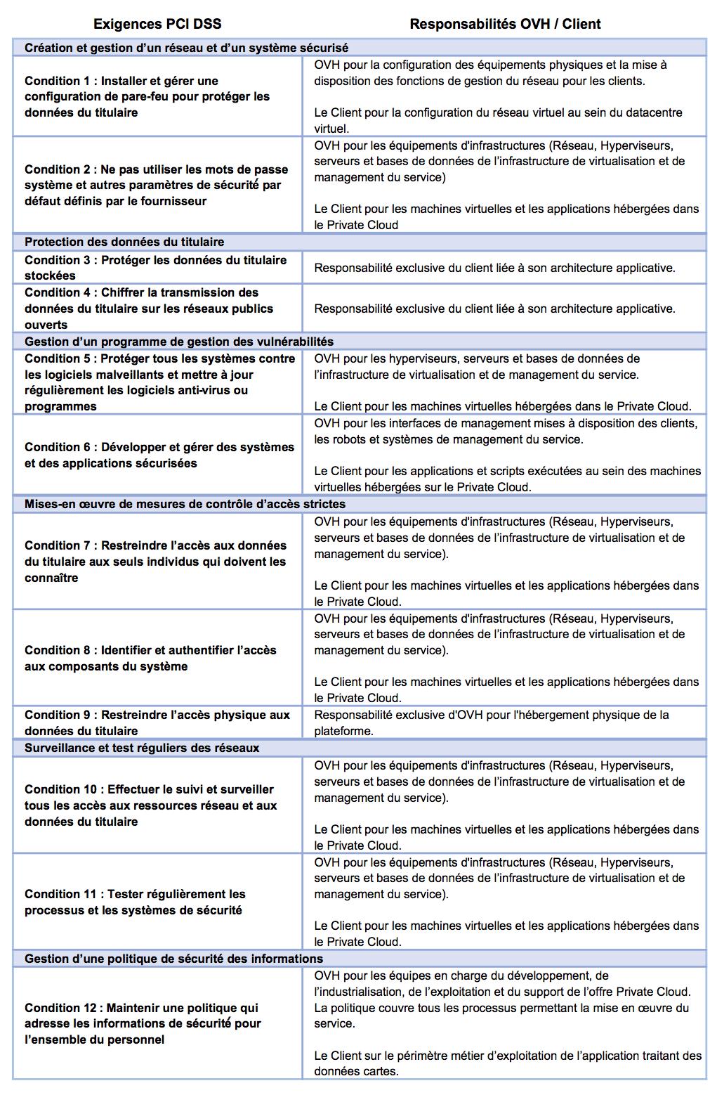 Matrice de responsabilité PCI DSS