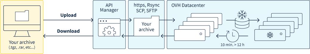 Fonctionnement du service Public Cloud Archive d'OVH