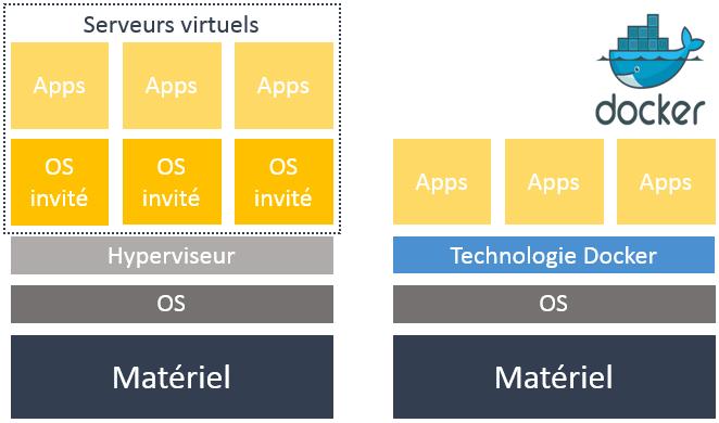 La technologie de virtualisation vs. la containérisation Docker