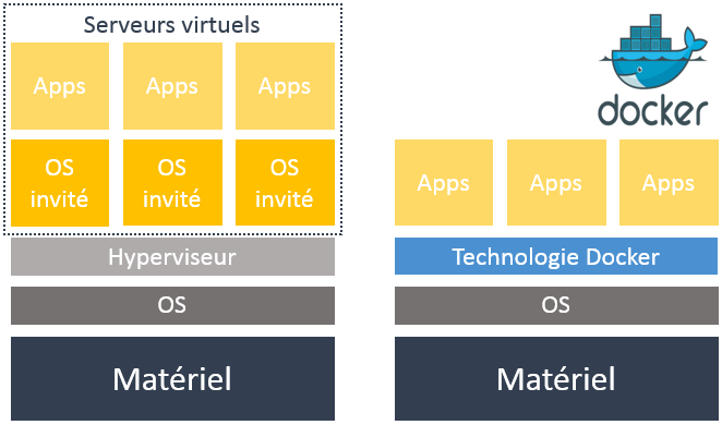 La technologie de virtualisation vs. la containérisation Docker