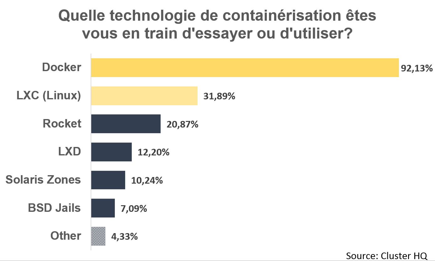 Taux de pénétration de la containérisation Docker dans les entreprises