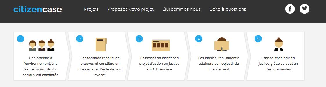 Le projet de CitizenCase.org est de mettre le financement participatif au service d'associations qui combattent en justice des atteintes à l'environnement, à la santé ou aux droits sociaux.