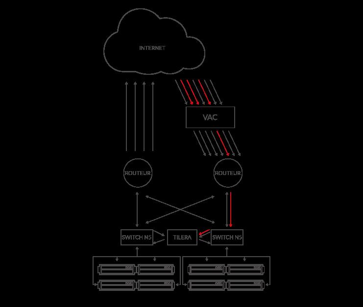 Un boîtier Tilera situé au plus près de la machine analyse les paquets. Un traitement spécifique à chaque jeu hébergé est appliqué.