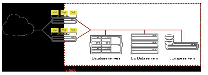 Les offres des gammes Infrastructure, Stockage, Big Data et Dedicated Cloud peuvent composer une infrastructure hybride.