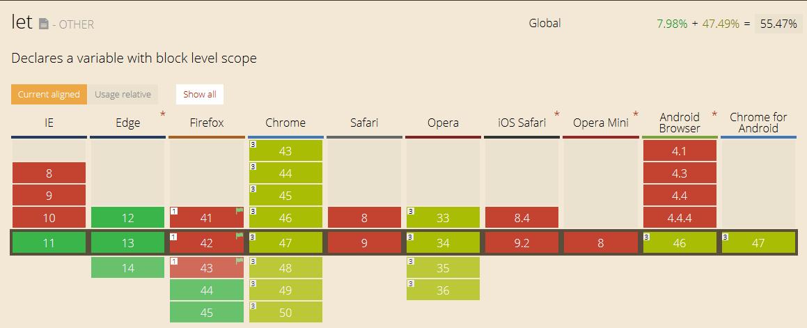 La compatibilité d'une fonction ECMAScript 6 (let) en fonction des différents navigateurs web, fournie par le site http://caniuse.com (vert = compatible ; vert clair = compatibilité non garantie ; rouge = non compatible)