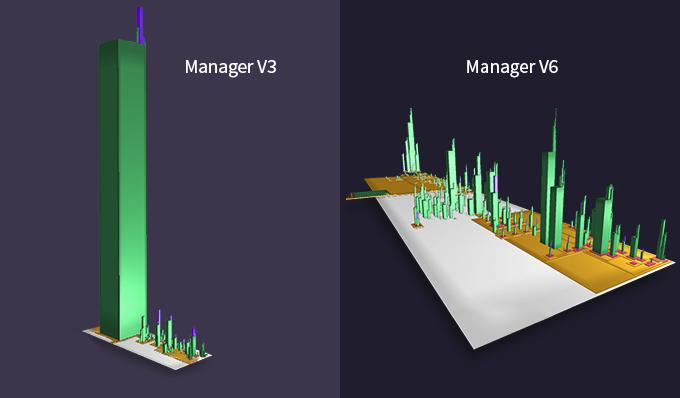 L'outil City JS permet ici de comparer la structure monolithique de l'architecture du manager v3 à celle, beaucoup plus modulaire, du manager v6. La base rectangulaire blanche figure l'application dans son intégralité, en marron figurent les districts (dossiers), en rouge les modules (namespaces), en vert les fonctions anonymes et en bleu les fonctions nommées.
