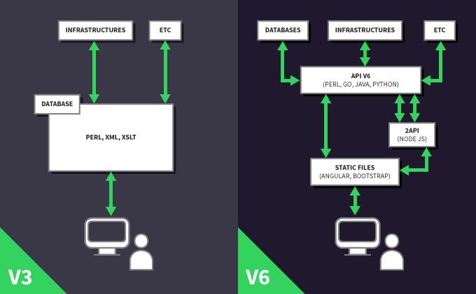Aperçu des architectures techniques respectives du Manager v3 et v6.