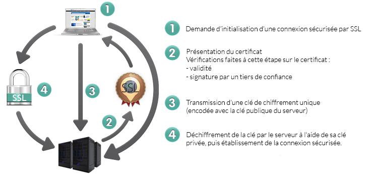 Le fonctionnement du certificat SSL OVH, étape par étape
