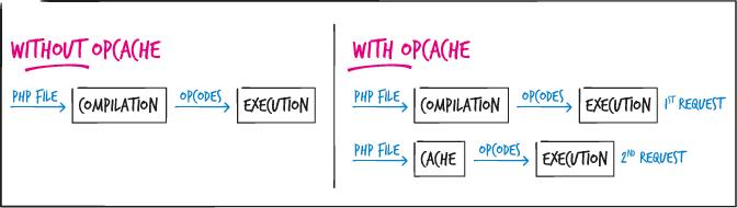 Sortie en 2012, la version 5.4 de PHP inclut par défaut un mécanisme de cache, OPcache, permettant de conserver la compilation lors de la première utilisation.