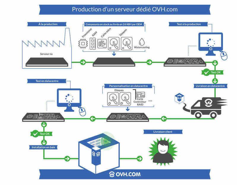 Comment sont assemblés les serveurs dédiés 2014 chez OVH.com ?