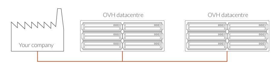 Dedicated Connect permet d'établir une connexion directe entre votre réseau d'entreprise et vos infrastructures externalisées chez OVH