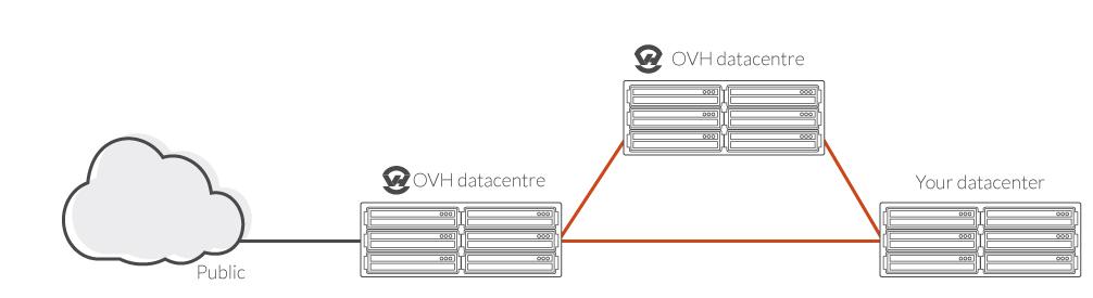 Le vRack permet d'interconnecter toutes vos infrastructures partout dans le monde.