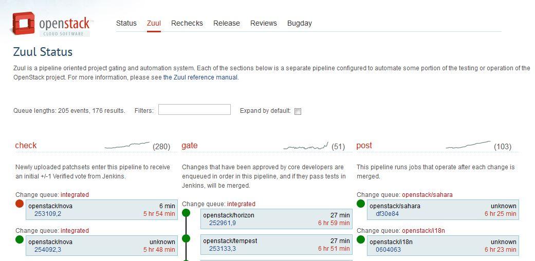 Zuul Status (http://status.openstack.org/zuul/) permet de voir en temps réel les jobs lancés par le système d'intégration continue pour tester automatiquement les patches reversés à la communauté.