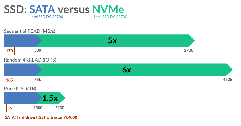 performances NVMe
