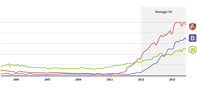 Google Trends, with the volumes of data recorded by the search engine, shows the use of technologies which really exploded starting in 2013: node.js (in green), AngularJS (red) and bootstrap (purple).