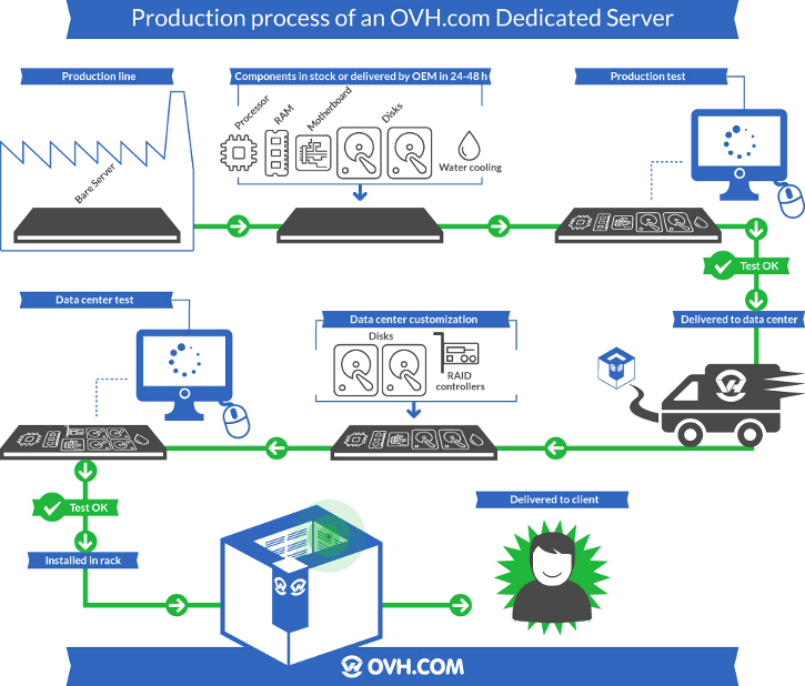 Production process of an OVH.com Dedicated Server
