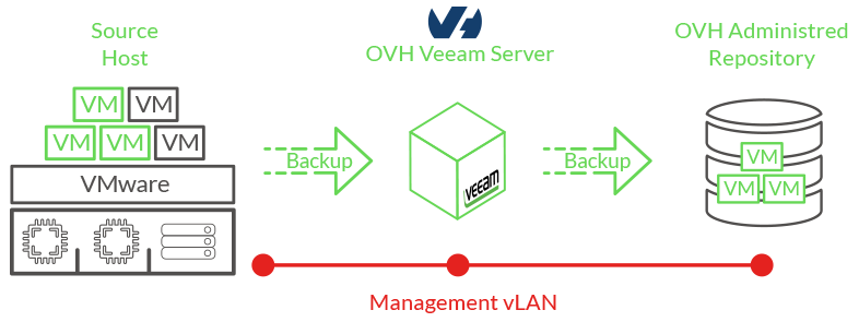 fonctionnement veeam backup managed