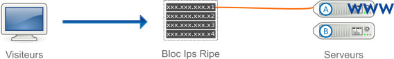 Bloc IP Fail-Over Ripe