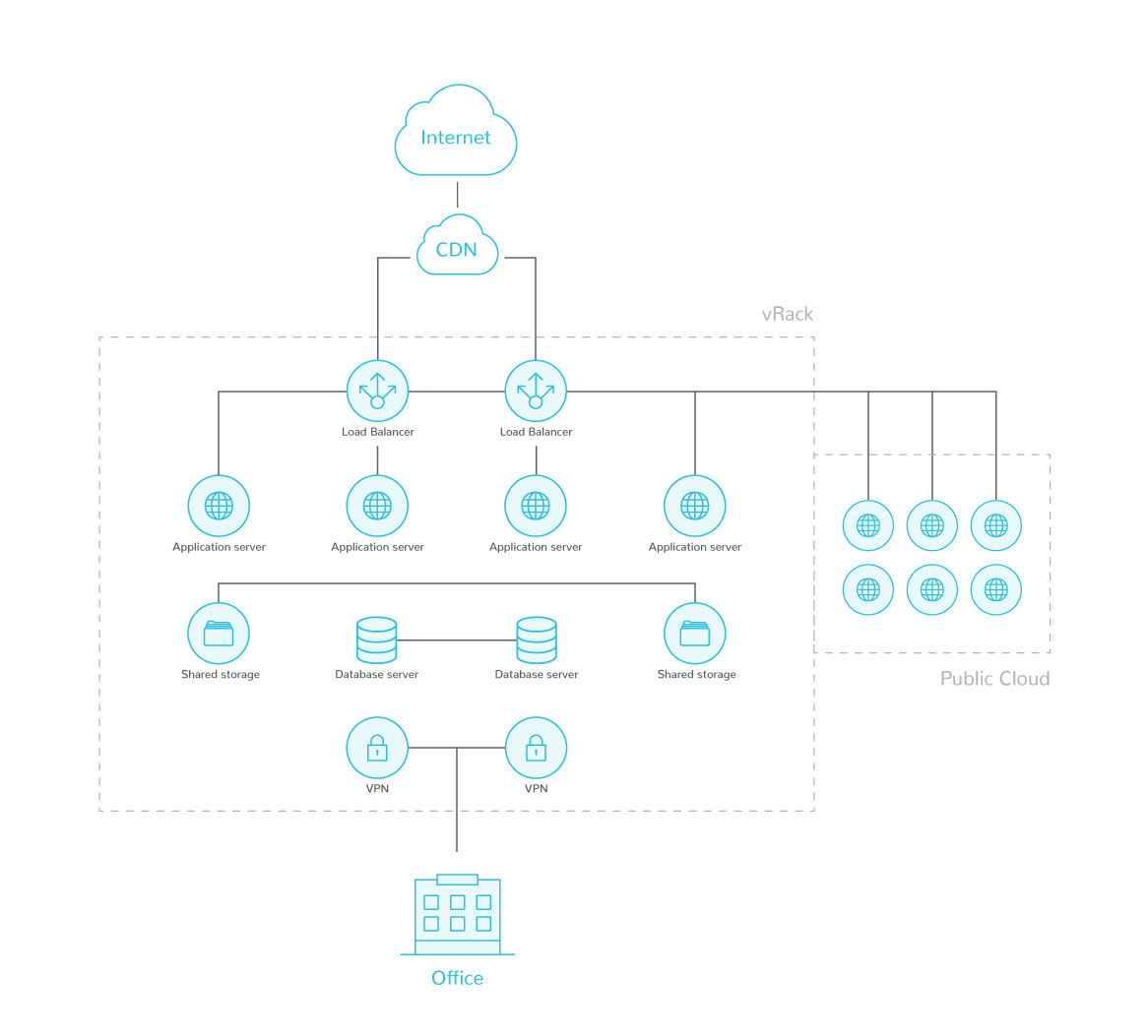 MDDV and OVH infrastructure