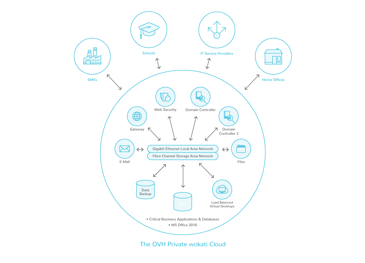 wokati' Technologies' virtual desktop infrastructure