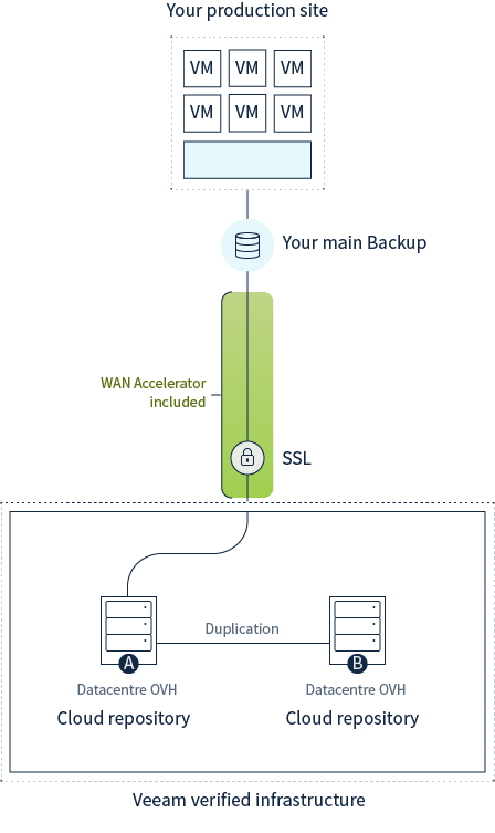 schéma explicatif veeam cloud connect