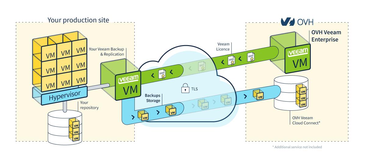 Veeam Backup & Replication - Veeam Enterprise : VM backup - OVH]