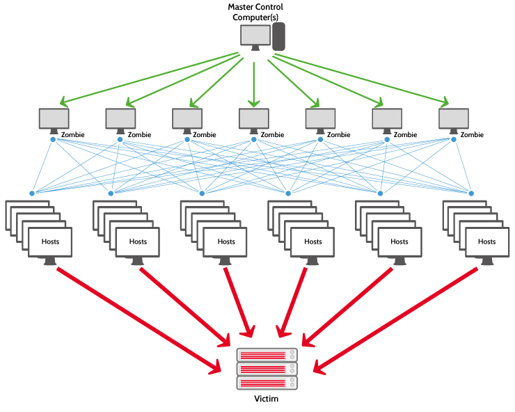 scheme showing a distributed denial of service attack