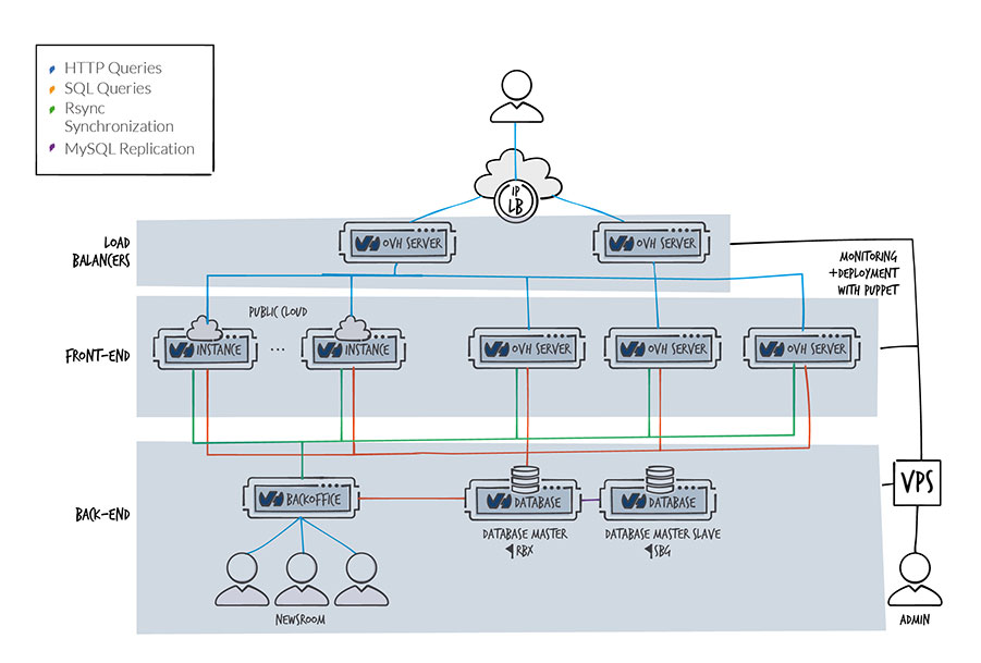Customer Case Stus See How You Can Integrate The Ovh Public Cloud Into Your Infrastructures