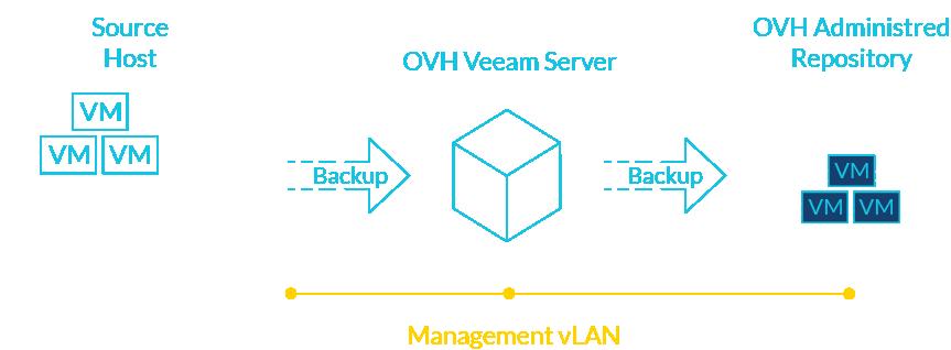 Managed Veeam Backup - OVH