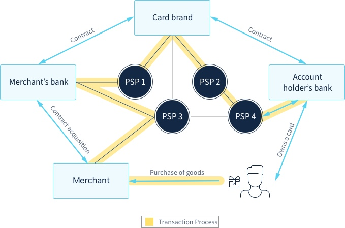 Pci Dss Standard Payment Infrastructure Ovh