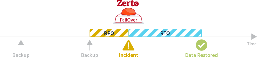 zerto info graphic