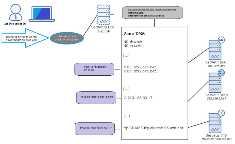 Web hosting: How to edit my DNS zone? - OVH