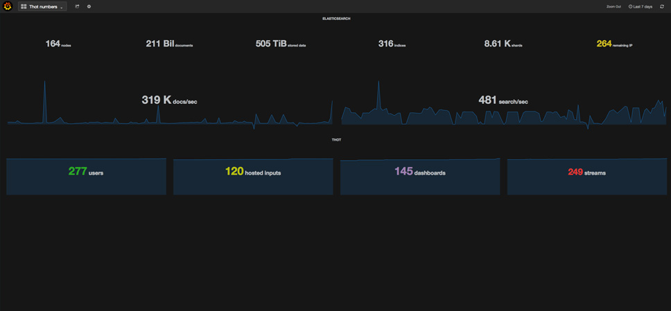 An example Grafana dashboard