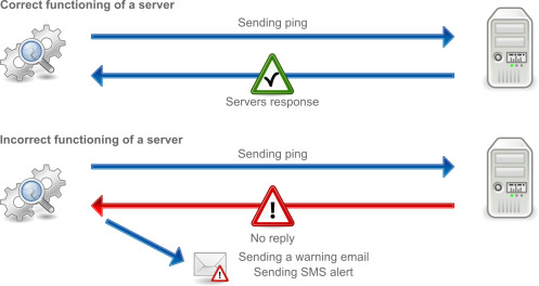 Monitoring Alerts by email or sms