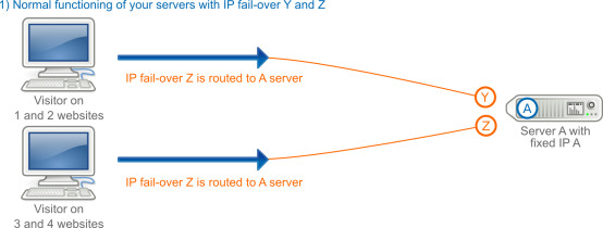 Failover IP in the case of a subscription to an additional server